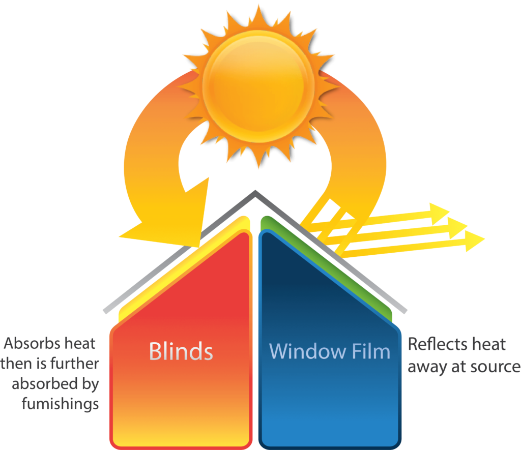 Comparison showing that conservatory window film is better than blinds