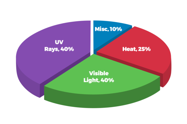 UV Window Film Evowrap