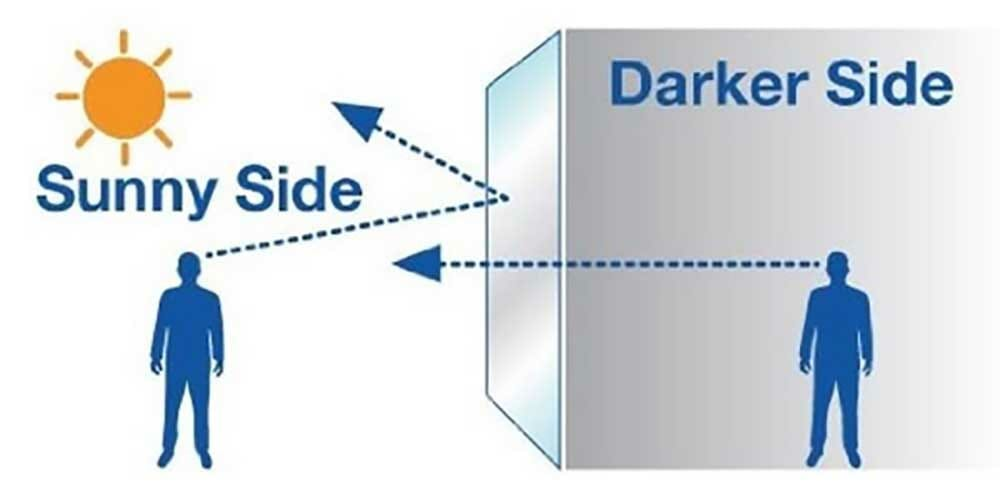 Illustration of how a one way vision window film works